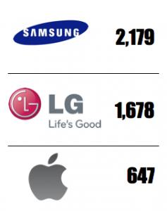 Samsung лидер патентов